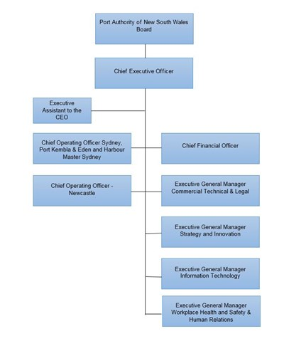 Organisational Chart Port Authority New South Wales